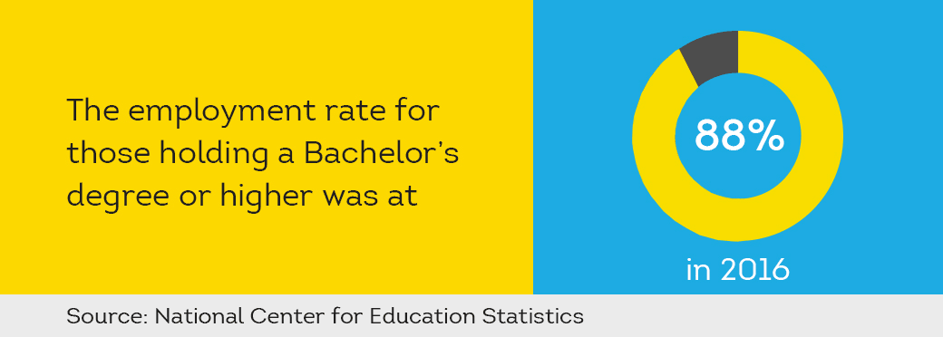 employment rate for those holding a bachelor's degree