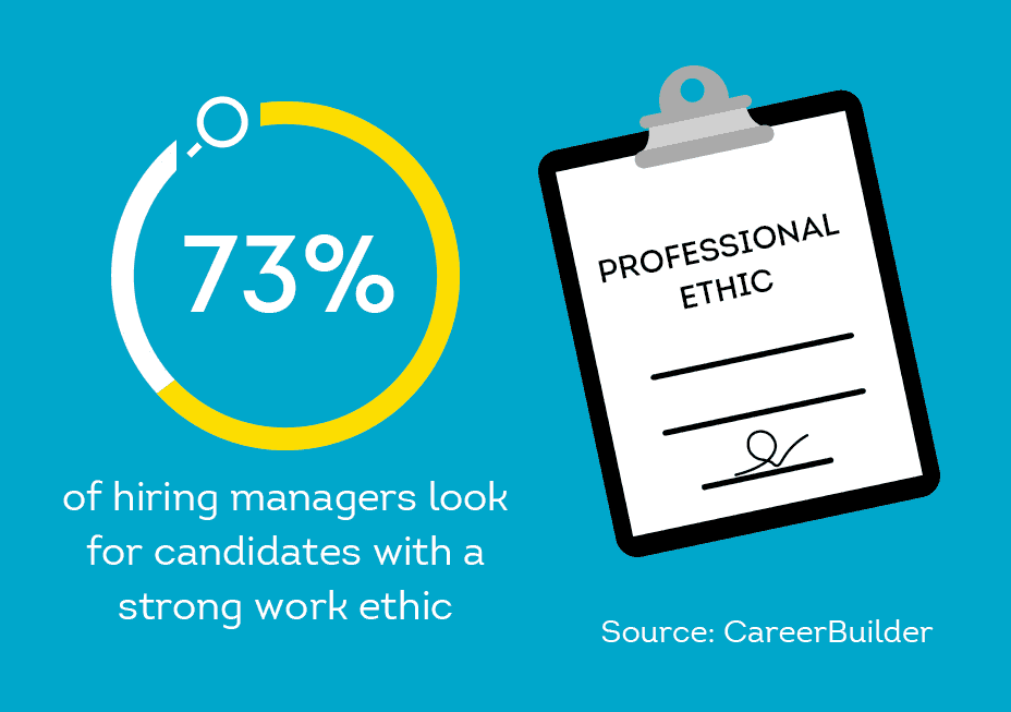 hiring managers value candidates with a good work ethic