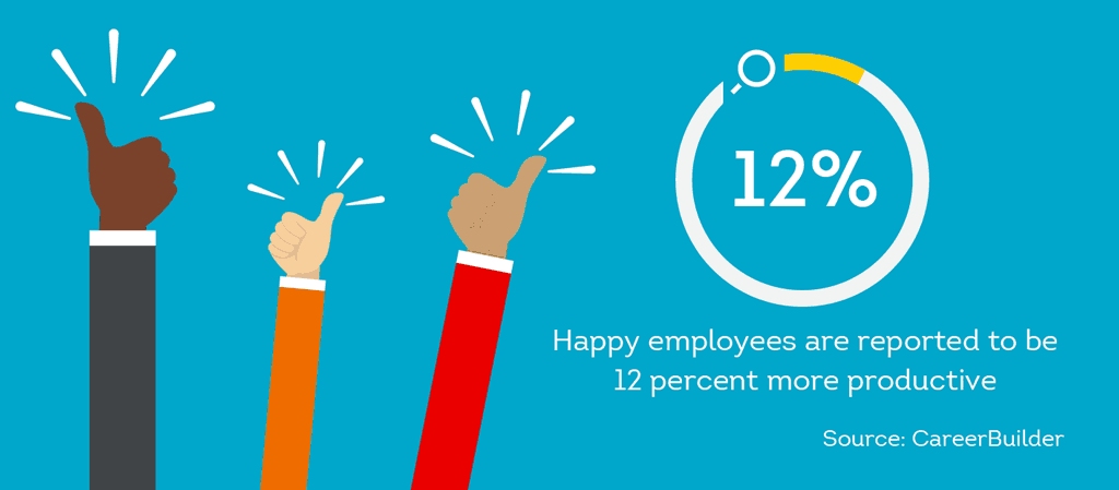 happy employees can often be more productive