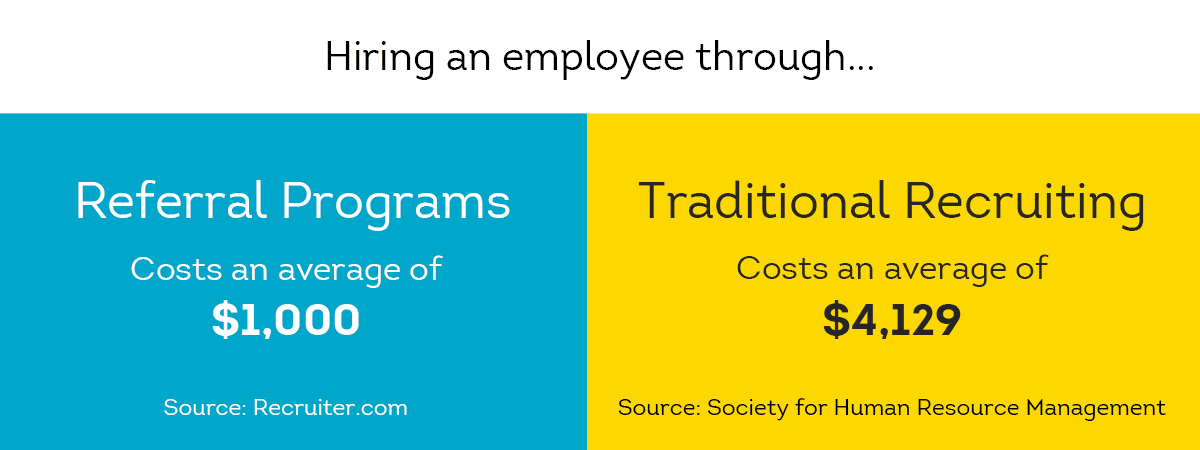 referrals can be cost-effective compared to traditional recruiting