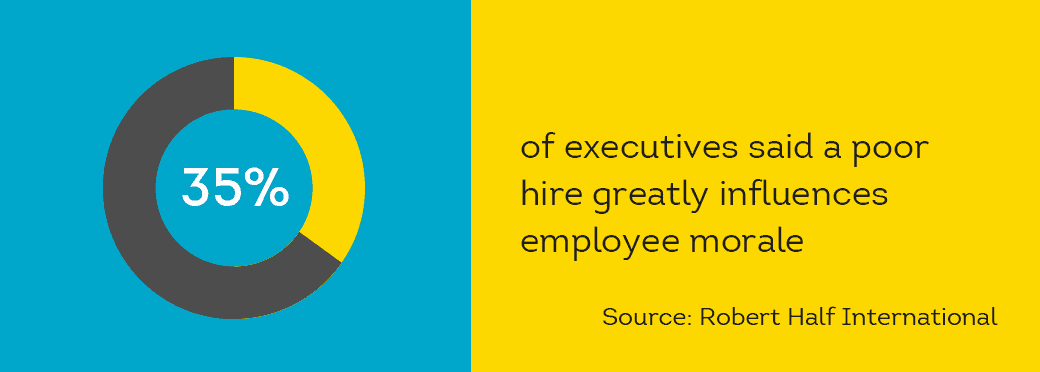 more than 1/3rd of executives said bad hires can impact morale