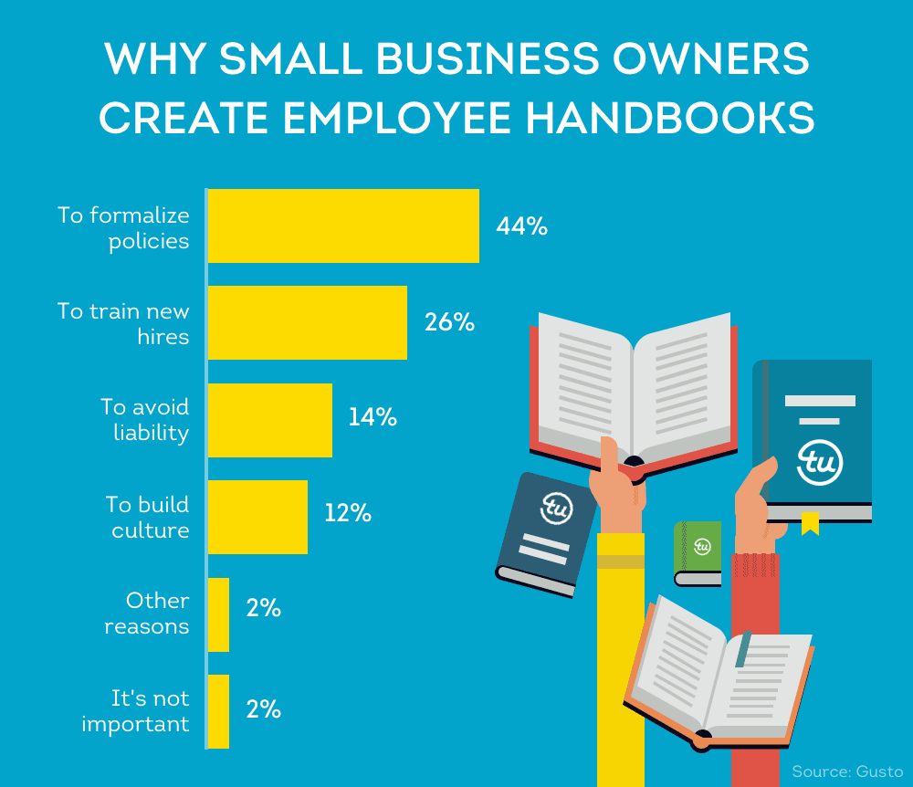 Why small business owners create employee handbooks