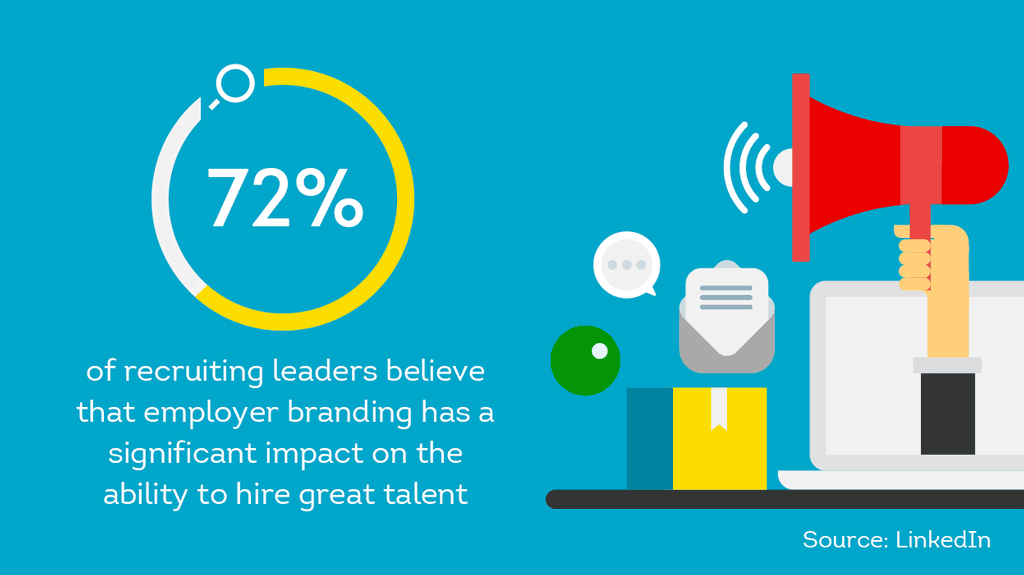 72% of recruiting leaders believe employer branding has a significant impact on ability to hire great talent
