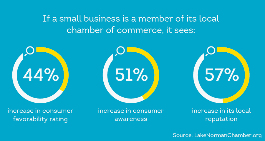 Small business benefits of joining local chambers of commerce
