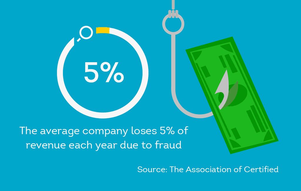 annual company monetary losses for fraud are notable