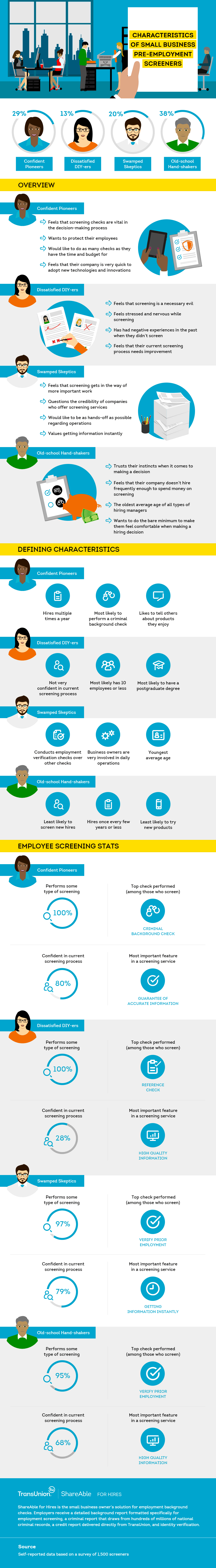 Small Business Pre-Employment Screener Characteristics  [INFOGRAPHIC]